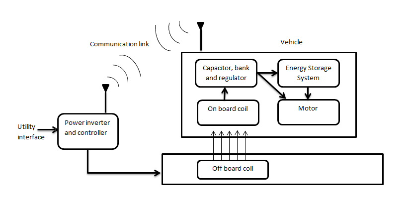 figure 1: components of a wireless charging system (quelle: cu-icar-  clemson university international center for automotive research,  http://www cuicar com)