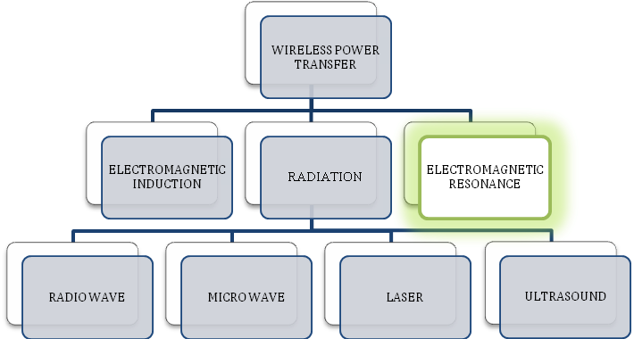 Study Methods of Wireless Power Transfer Technology in Electric