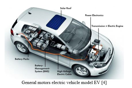 Virtual Synchronous Converter Based Motor Drives for Future Electric