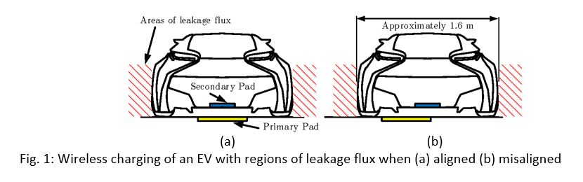 Wireless Charging for Electric Vehicles - IEEE Transportation