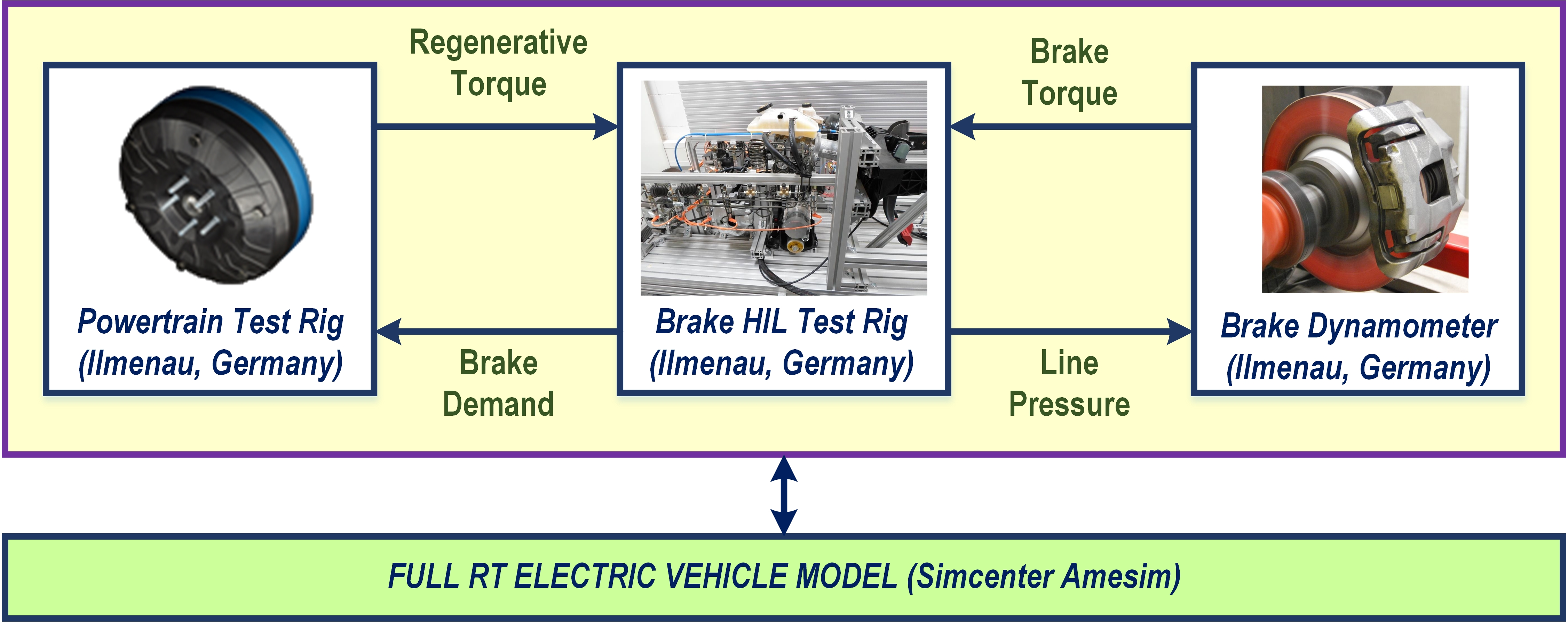 Electric Vehicle Systems Design Using Connected X-in-the ...