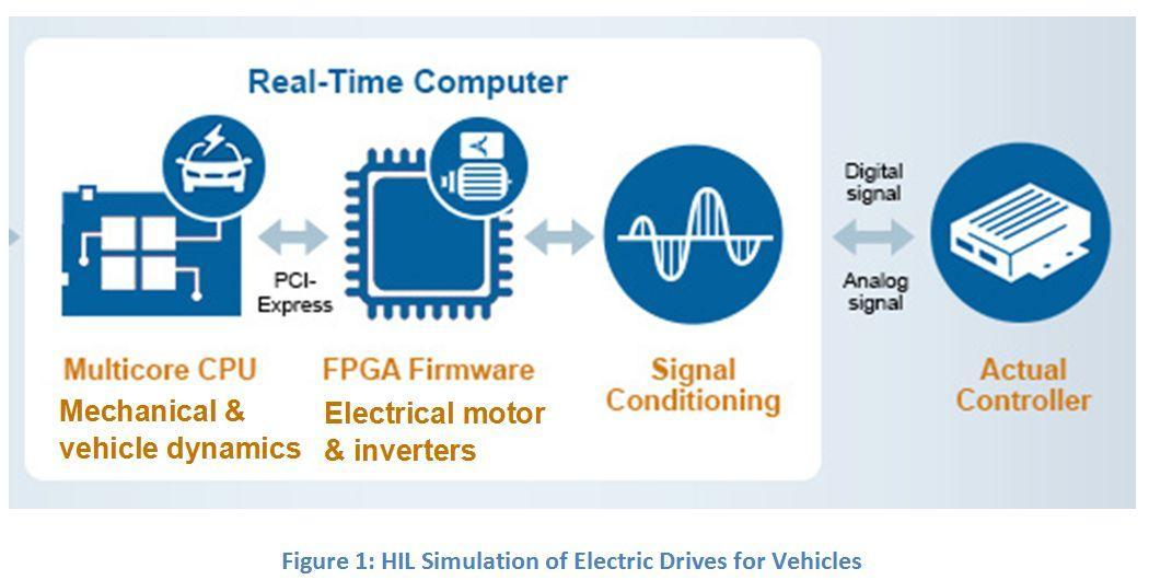 Hardware In The Loop HIL For Electric Drive Applications