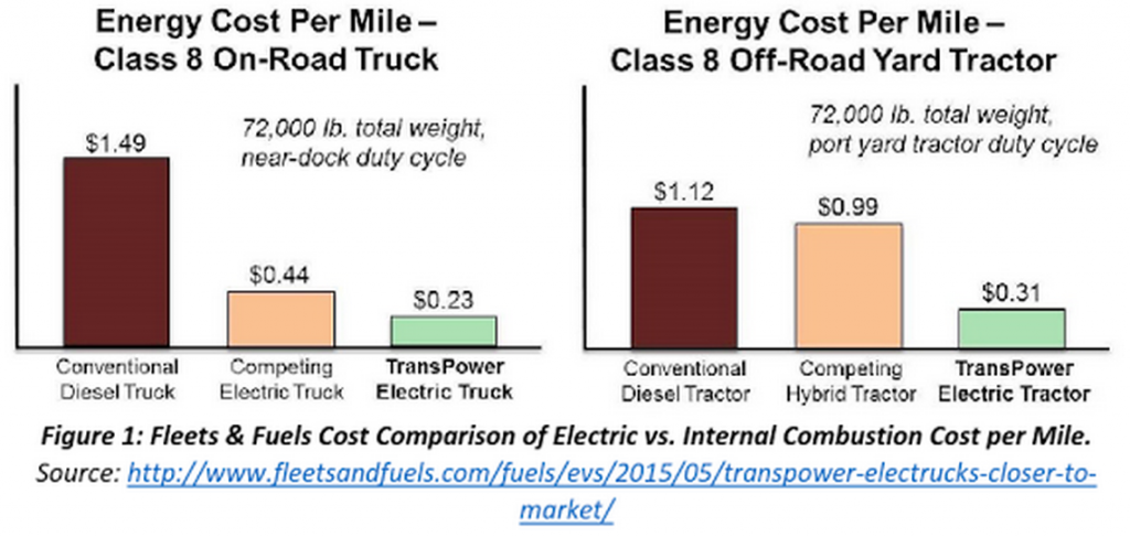Urban Trucks Will Eventually All Be Electrified, But Which